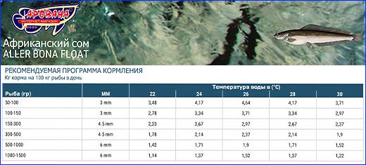 Корм Aller Aqua Bona Float, фракция 4.5, вес 1 кг (развес).