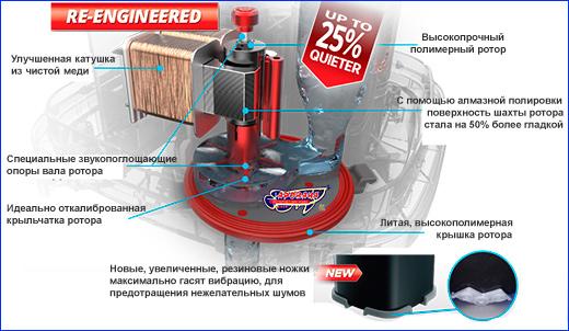 Fluval 407 - моторный отсек фильтра