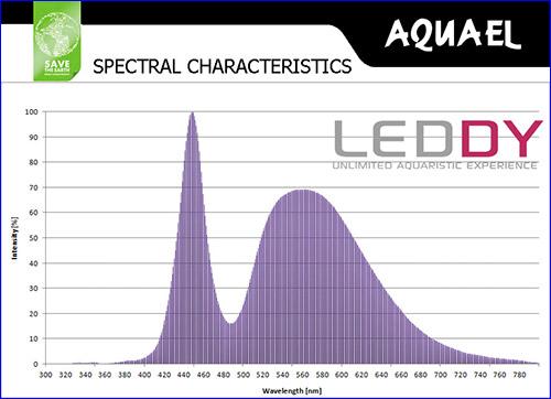 Спектр свнтодиодной лампы Aquael LEDDY 390.