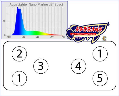 Схема расположения и спектр свечения светодиодов в светильнике AquaLighter Nano Marine.