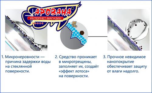 Nanoprotect для стекла
