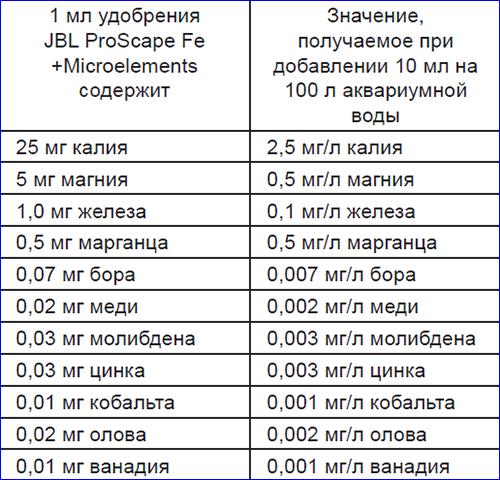 Таблица внесения элементов в аквариумную воду при добавлении JBL ProScape Fe +Microelements.