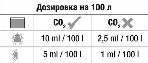 Рекомендованные значения для внесения удобрения JBL ProScape Fe +Microelements в зависимости от общих условий аквариума