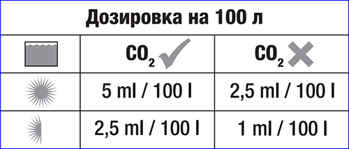 Рекомендованные значения для внесения удобрения в зависимости от общих условий аквариума.