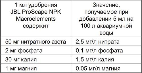 Таблица удобрения  JBL ProScape NPK  Macroelements