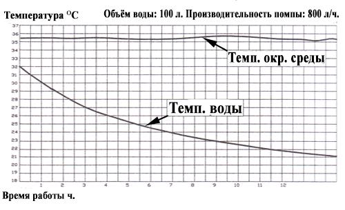 Кривые линии производительности.