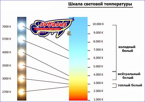 Шкала световой температуры.