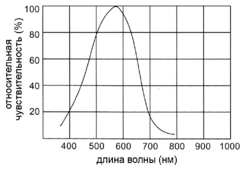 Спектр чувствительности оптического датчика.