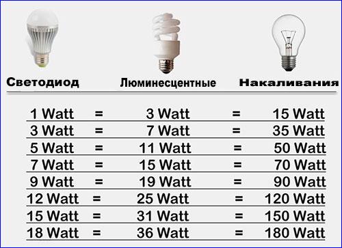 Таблица соотношения светодиодной лампы к другим лампам.