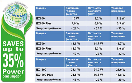 Потребление электроэнергии внешними фильтрами Tetra EX Plus.